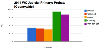 This chart shows countywide results for the five candidates for probate judge in the Aug. 5 primary. The top two vote-getters – Julia Owdziej and Tracy Van den Bergh – advance to the Nov. 4 election. This is a nonpartisan race.