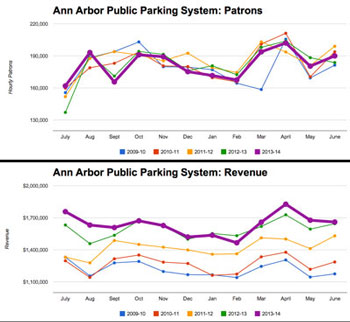 (City of Ann Arbor public parking system data from the Ann Arbor Downtown Development Authority, charts by The Chronicle)