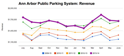 <strong>Chart 1: Total System Revenue</strong> (City of Ann Arbor public parking system data from the Ann Arbor Downtown Development Authority, charts by The Chronicle.)