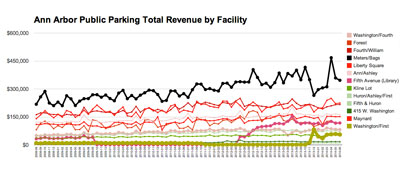 (City of Ann Arbor public parking system data from the Ann Arbor Downtown Development Authority, charts by The Chronicle.)