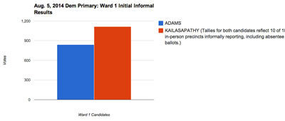 Ward 1 Initial Informal Partial Results