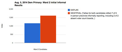 Ward 2 Initial Informal Partial Results