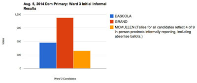Ward 3 Initial Informal Partial Results