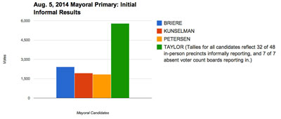 Mayoral Initial Informal Partial Results